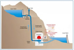 pumped-storage-1